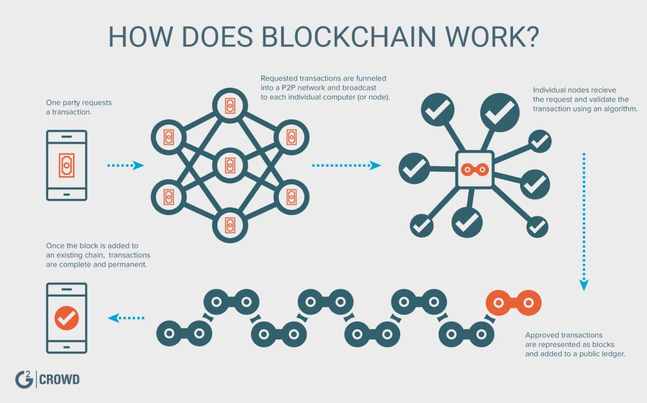 A simplified illustration of blockchain's nitty-gritty workings