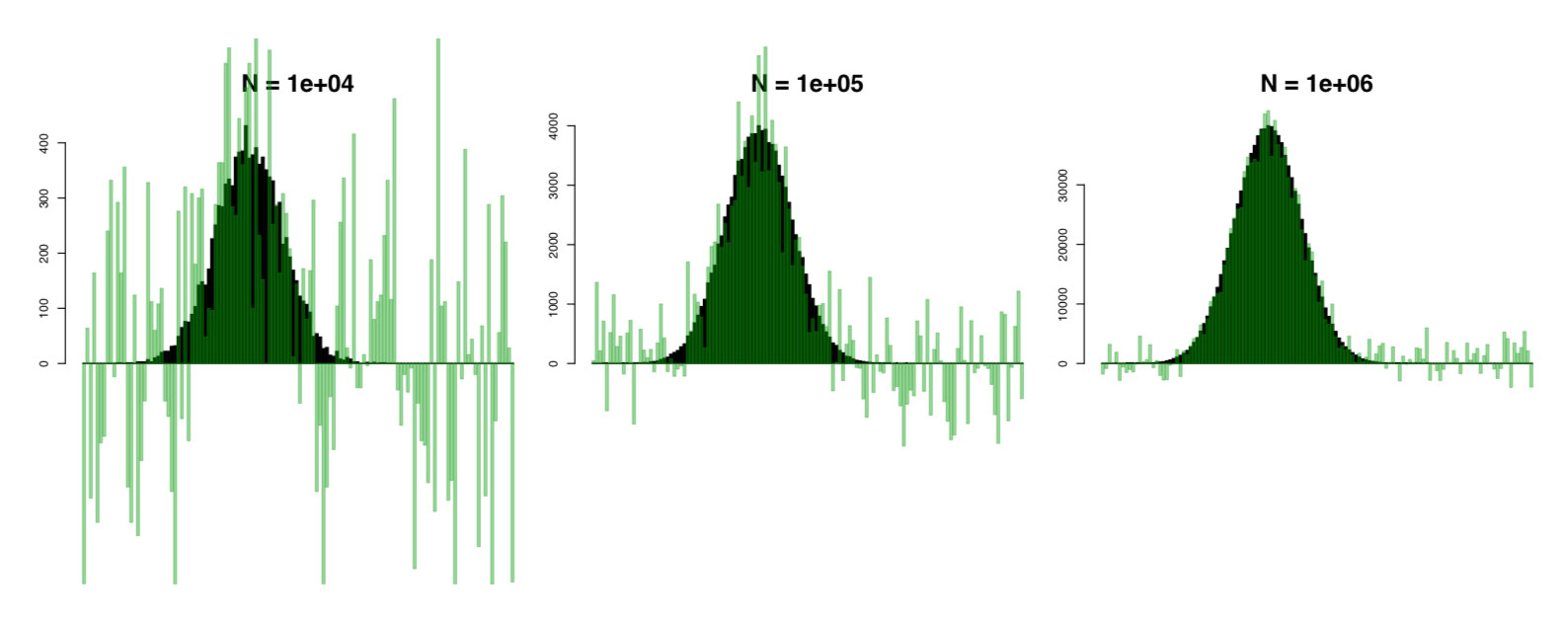 Random noise obscures individual data gathered with Google's Rappor project. The more participants in a study, the closer more closely the Rappor responses (light green) match the original values (dark green).