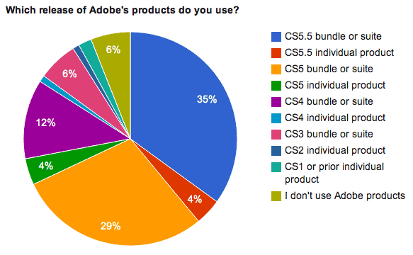 Most people use suites of Adobe software, not individual products.