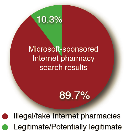Lots of fake or illegal pharmacy sites.