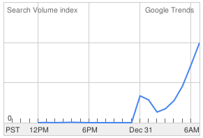 Google searches for 'Zune frozen' have surged as the day progressed, according to the Google Trends site.
