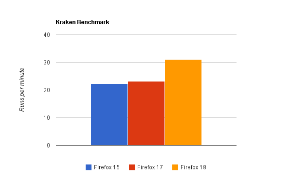 Mozilla says the new IonMonkey technology coming in Firefox 18 will significantly improve JavaScript performance.
