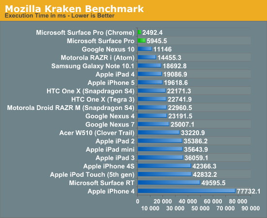 Mozilla Kraken. 'Surface Pro manages to deliver almost 5x the performance of the iPad 4 here,' said Anandtech.