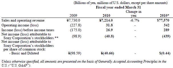 Sony's fiscal 2009 results