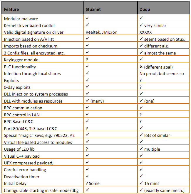 Comparison of Stuxnet and Duqu at a glance.