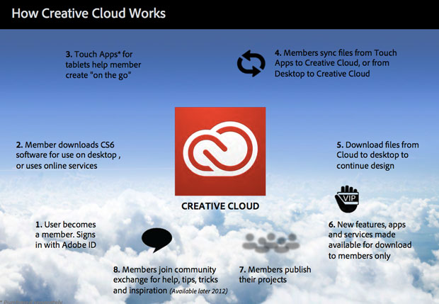 Adobe's explanation of the Creative Cloud.