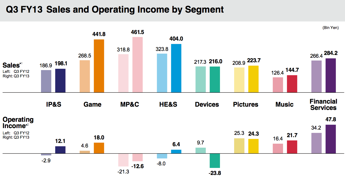 In Sony's third quarter of fiscal 2013, ended December 31, poor results for PC sales meant that the notable increase in revenue for the mobile products and communications (MP&C) segment's didn't translate into as big an increase in operating income.