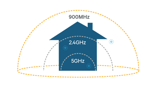 The 802.11ah standard, being branded as HaLow sends radio signals over the 900MHz frequency band that penetrates walls better than today's Wi-Fi signals at 2.4GHz and 5GHz.