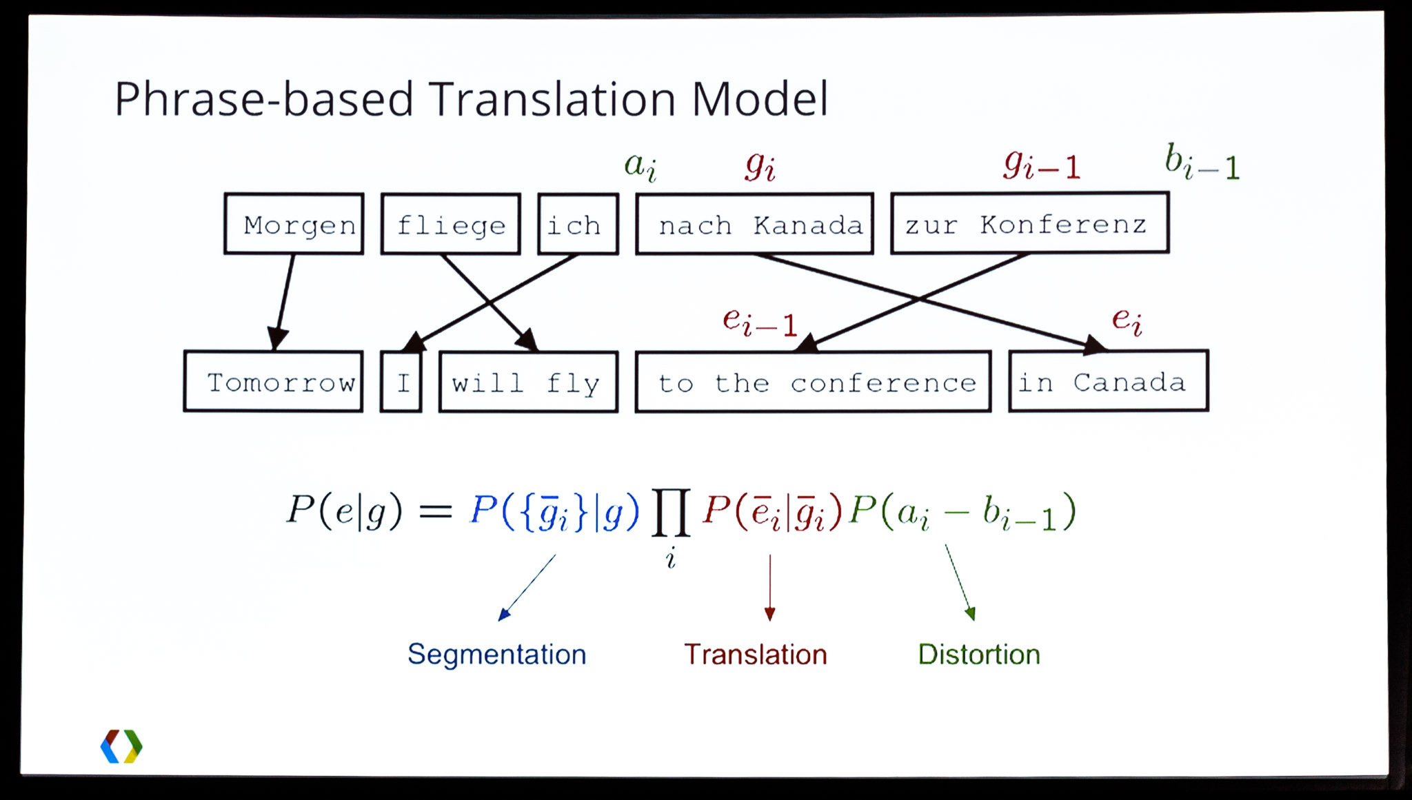 Translating text is complicated. This slide shows some of Google's math for handling the task.