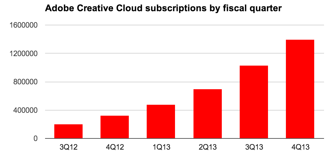 There now are 1.439 million Adobe Creative Cloud subscribers.