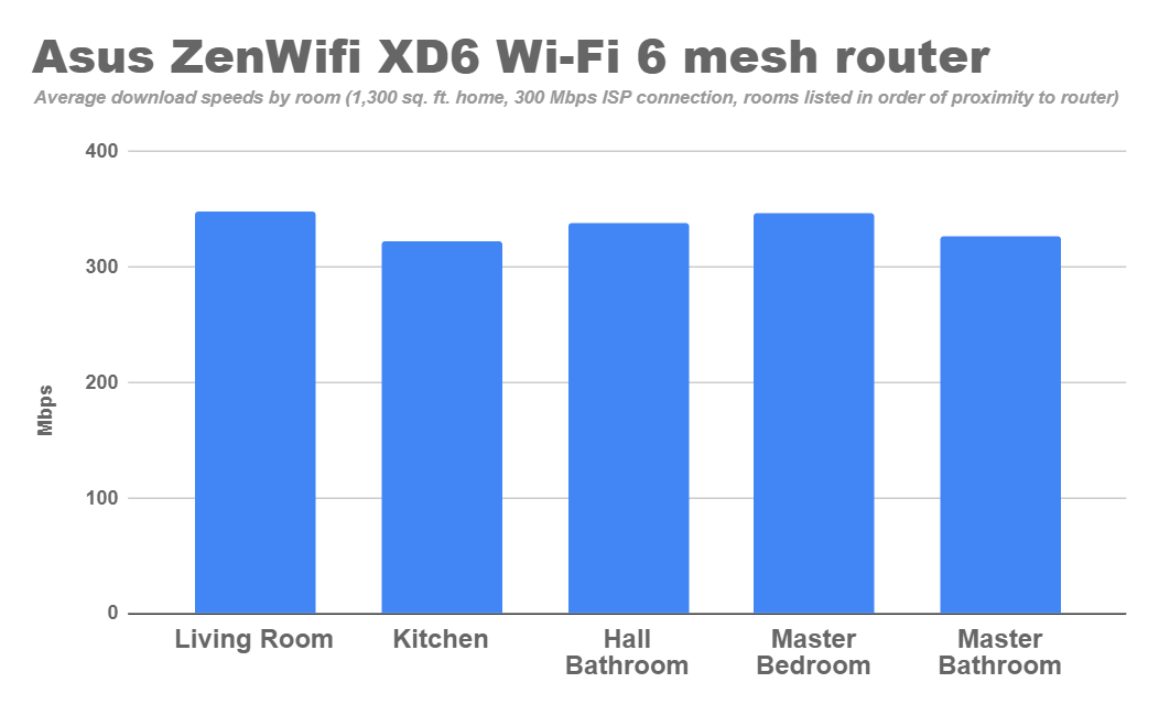 asus-zenwifi-xd6-wi-fi-6-mesh-router-average-download-speeds.png