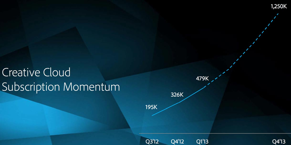 Adobe forecasts steady growth in Creative Cloud subscriptions.