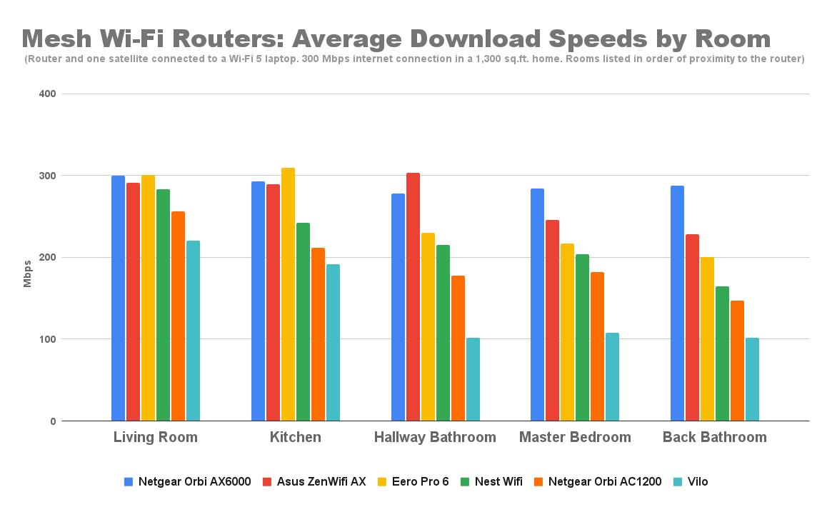 mesh-wi-fi-routers-average-download-speeds-by-room-6.png