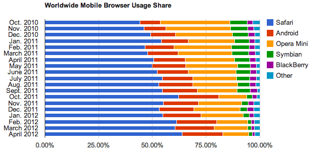 April 2012 mobile device browser statistics