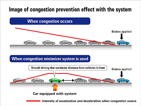 Honda's traffic congestion technology could prevent stop-and-go traffic.