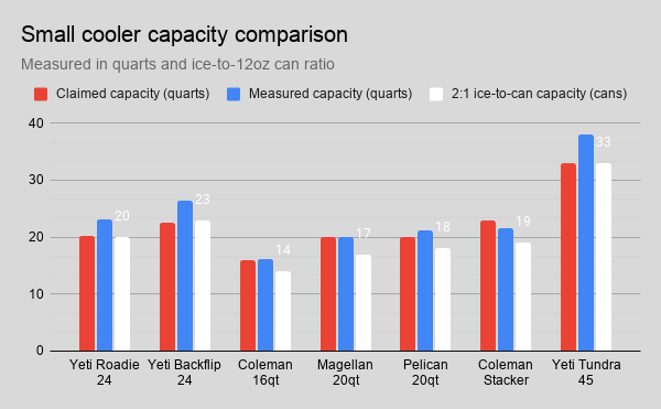 small-cooler-capacity-comparison.png
