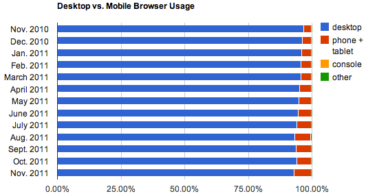 Mobile browser usage is small but growing.