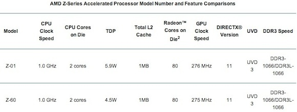 AMD Z-60 specifications (at bottom).