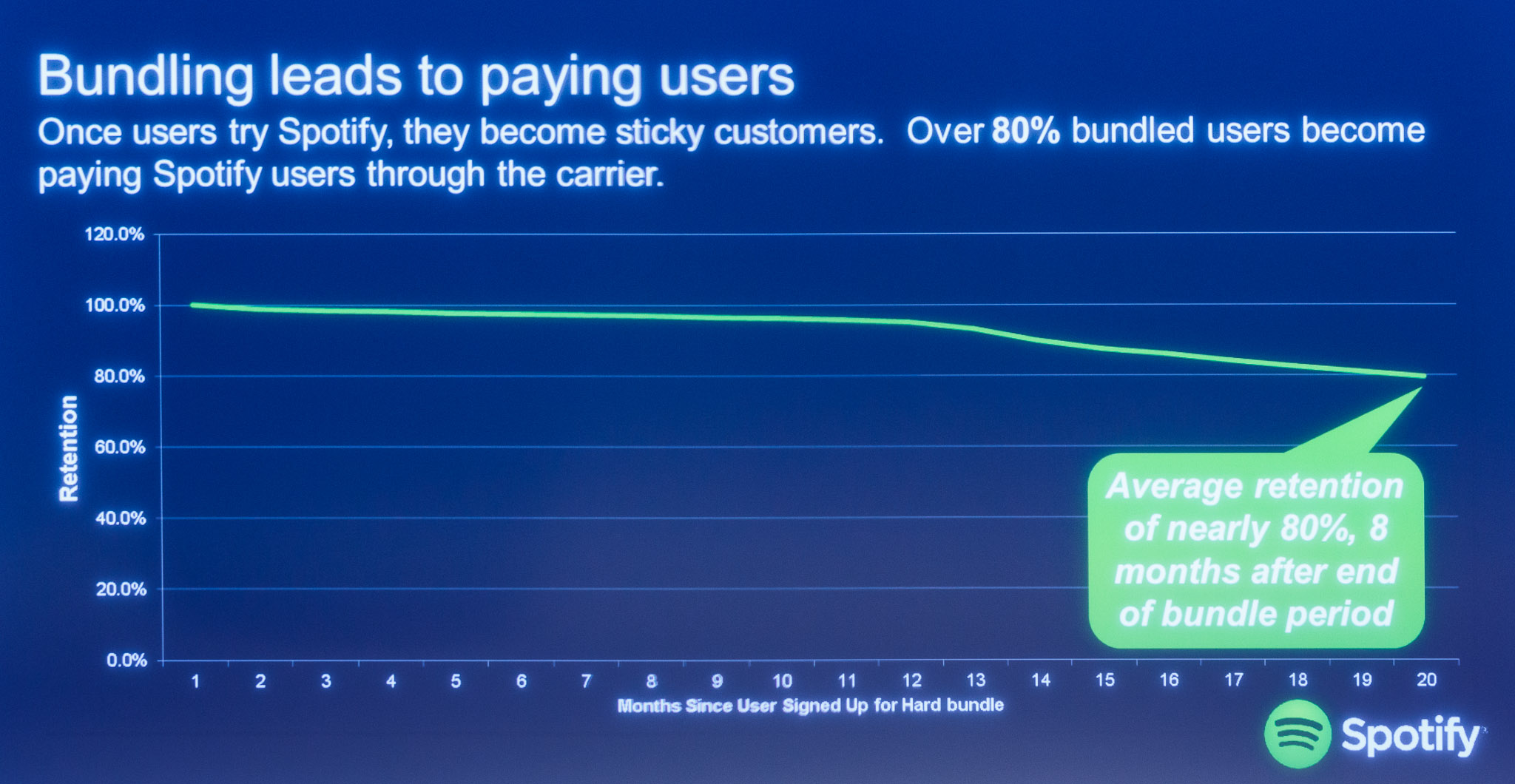 Customers who join Spotify through partnerships with mobile network operators often stay loyal Spotify customers.