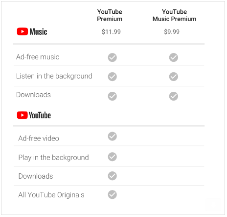 A chart of the prices and features included in YouTube Music and YouTube Premium