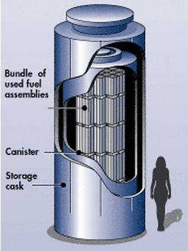 Dry cask storage puts spent fuel assemblies are entombed in steel and concrete.