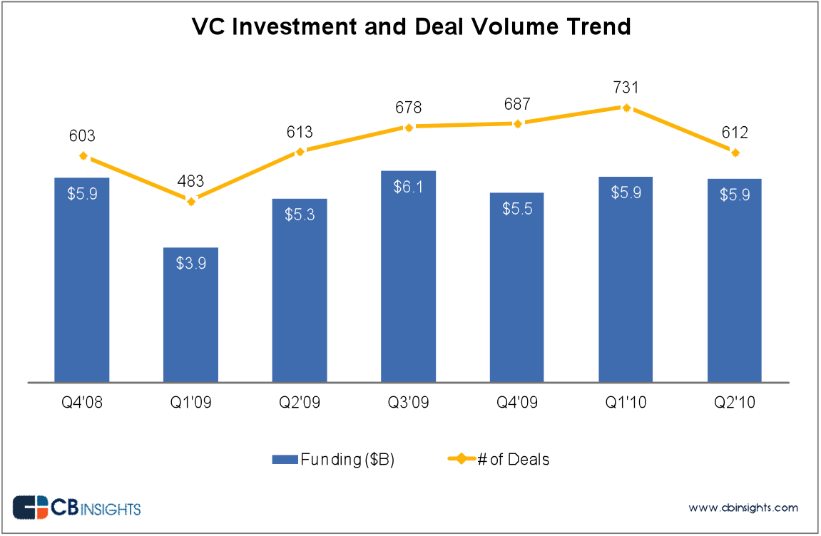 VC deal volume for second quarter of 2010