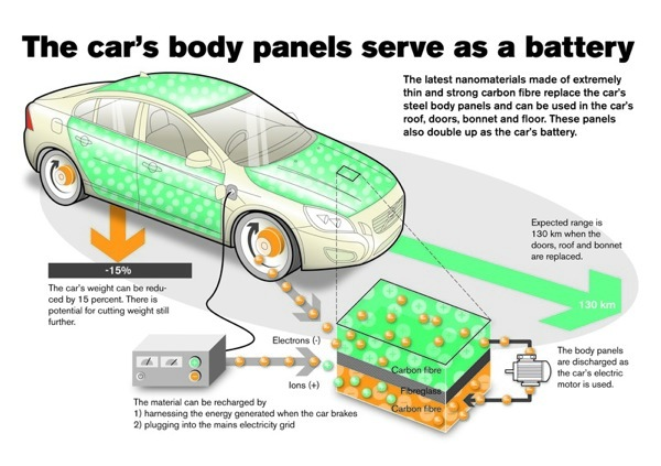 Volvo is developing a composite battery that could power its cars in the future.