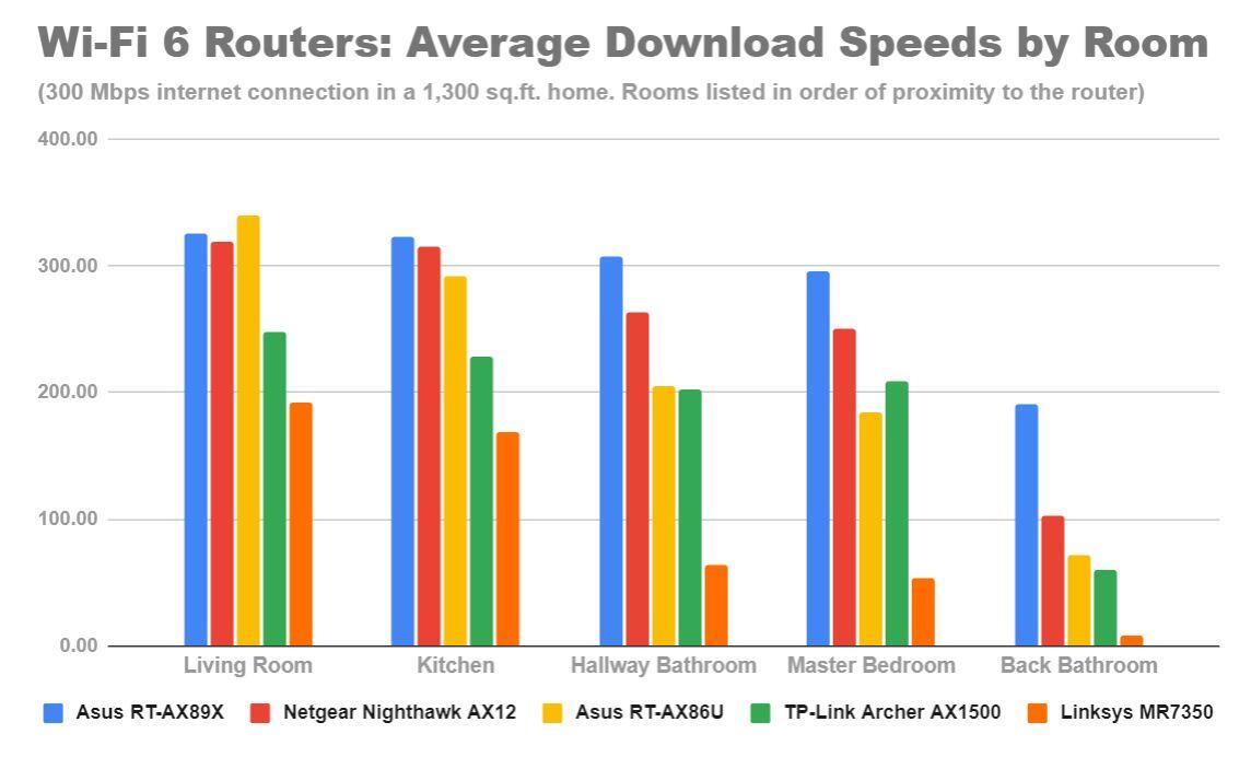 wi-fi-6-routers-average-download-speeds-by-room-asus-rt-ax86u-ax89x