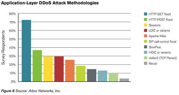Assorted software packages are used to launch DDoS attacks.
