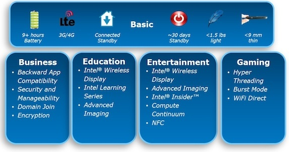 Intel-specified tablet/hybrid features.