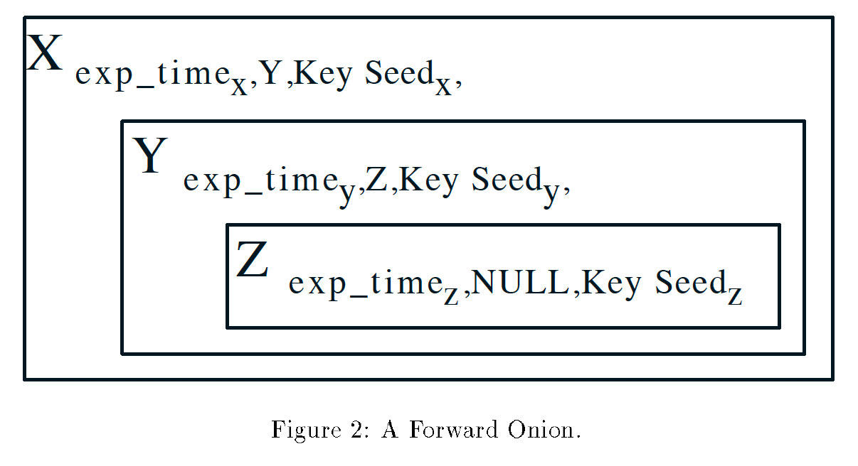 A 1997 paper from the US Naval Research Laboratory describes how onion routing protects data with multiple layers of encryption as it's sent over a network.