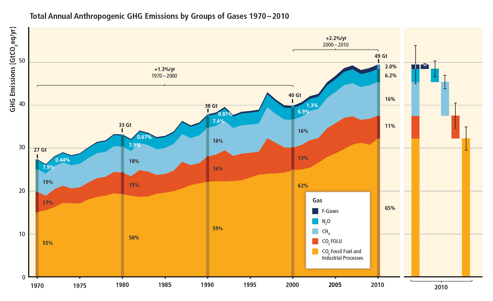 Humans are pumping increasing quantities of greenhouse gases into the atmosphere, hundreds of scientists ​conclude in the most recent report from the Intergovernmental Panel on Climate Change.