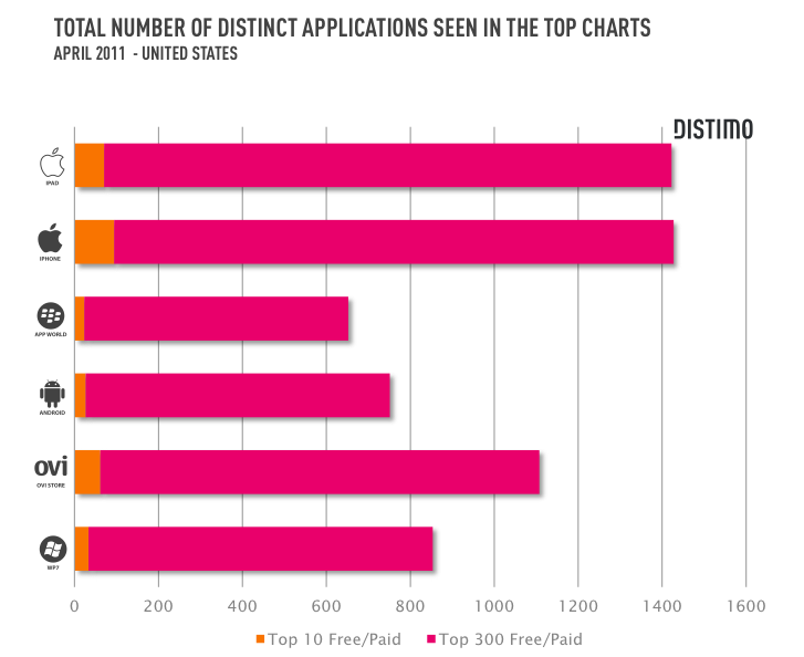 Apple and Nokia lead the way when it comes to churning through distinct applications in both its top 10 and top 300 apps.