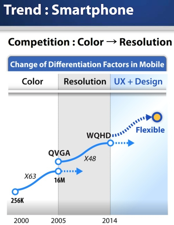 Samsung discussed smartphones with WQHD displays at its Analyst Day on Wednesday.