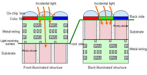 With backside illumination, light detected by a silicon chip isn't blocked by image sensor electronics.