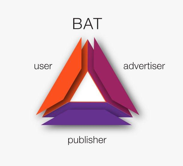 The basic attention token, developed by browser maker Brave Software, uses blockchain to oversee online ad payments that can flow among advertisers, publishers and anyone using its browser.