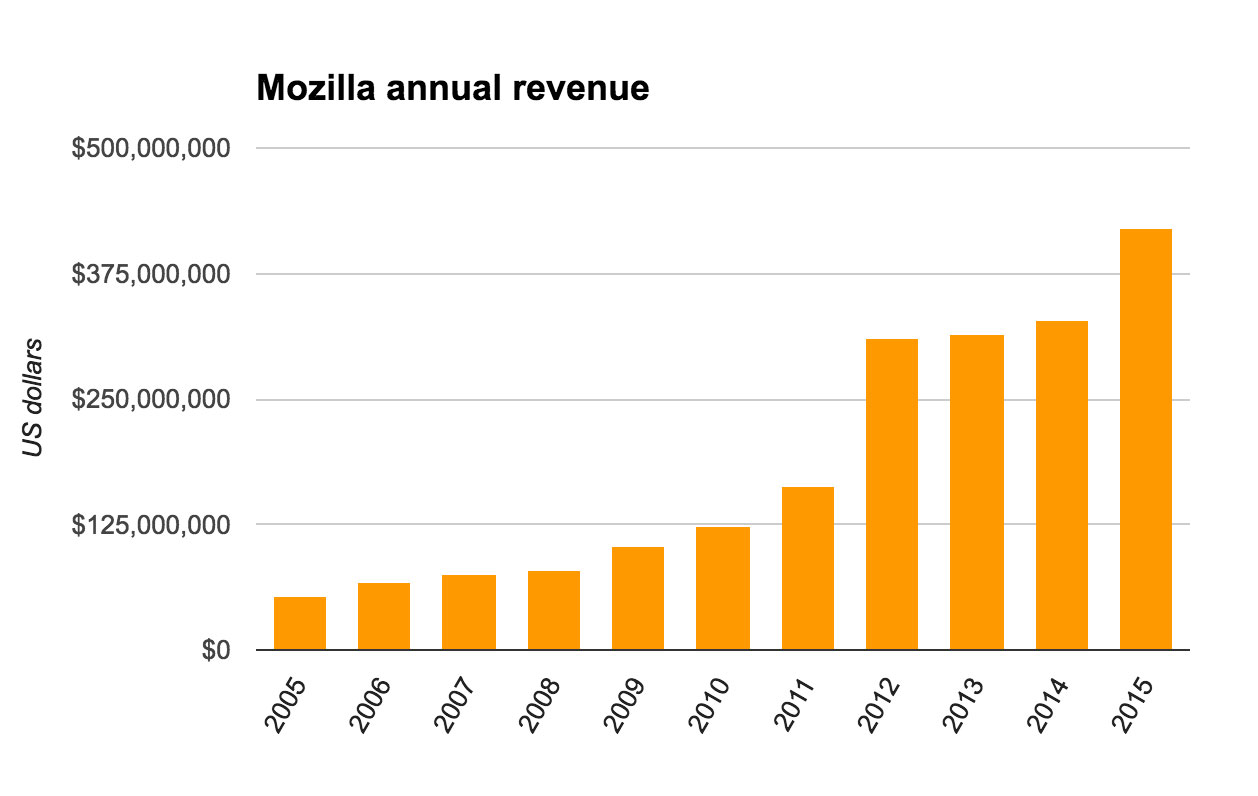 Mozilla revenue, chiefly from search-engine partners, continues to grow. It reached $421 million in 2015.