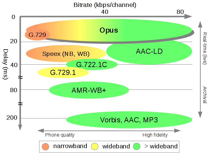 Opus isn't as taxed as other codecs by delays between when audio is first recorded and when it plays back, a key advantage for real-time communications, allies argue.