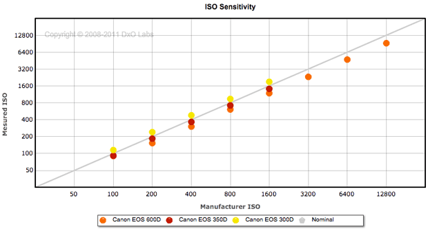 DxO Labs measures how true a camera's ISO sensitivity setting is to the actual sensitivity. Here Canon's Rebel (300D), Rebel XT (350D), and Rebel T3i (600D) show significant differences. The Rebel (yellow dots) has actual ISO higher than the nominal setting, but the T3i is below. The latter case means photographers will have to take longer exposures or set ISO higher to avoid underexposing photos.