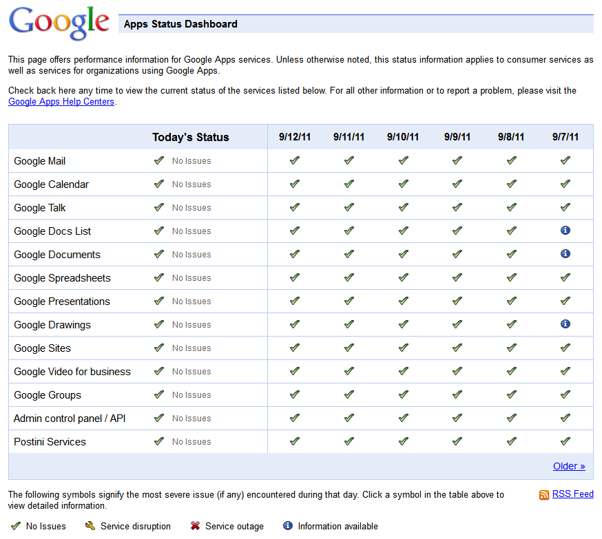 Google Apps Status page