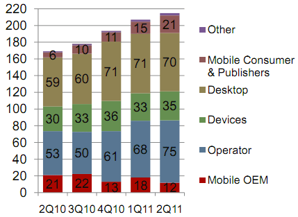 Revenue derived from partnerships with operators has become Opera's biggest source of money.