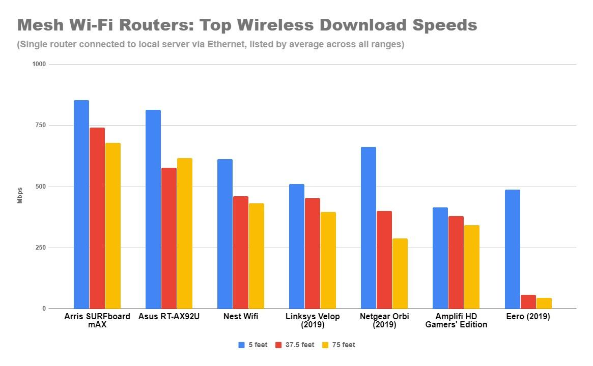 mesh-wi-fi-router-top-speeds