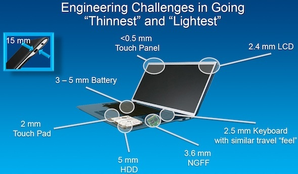 In this slide, Intel shows how thin major components need to be to make an ultrabook that is 15mm thick at its thickest point.