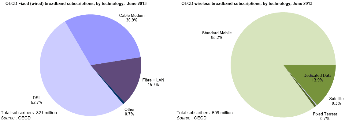 For fixed (wired) network connections, DSL is most common in the OECD area. Mobile-phone networks are most common for wireless.