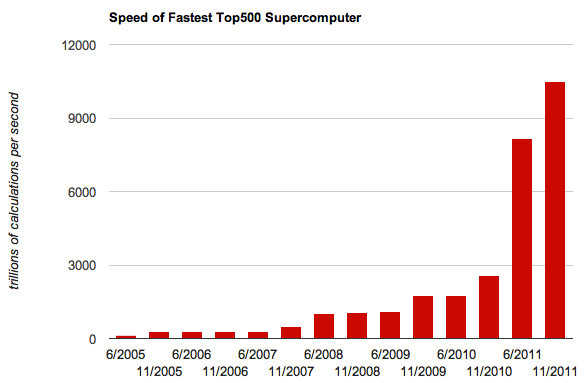 The performance of the fastest machine on the Top500 supercomputer list hasn't stopped surging since the list began in 1993. Here, it's measured with a linear scale.
