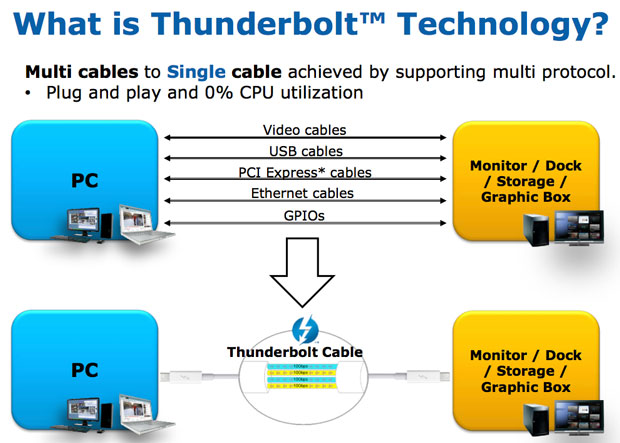 Intel describes Thunderbolt as a flexible replacement for many data-transfer technologies.