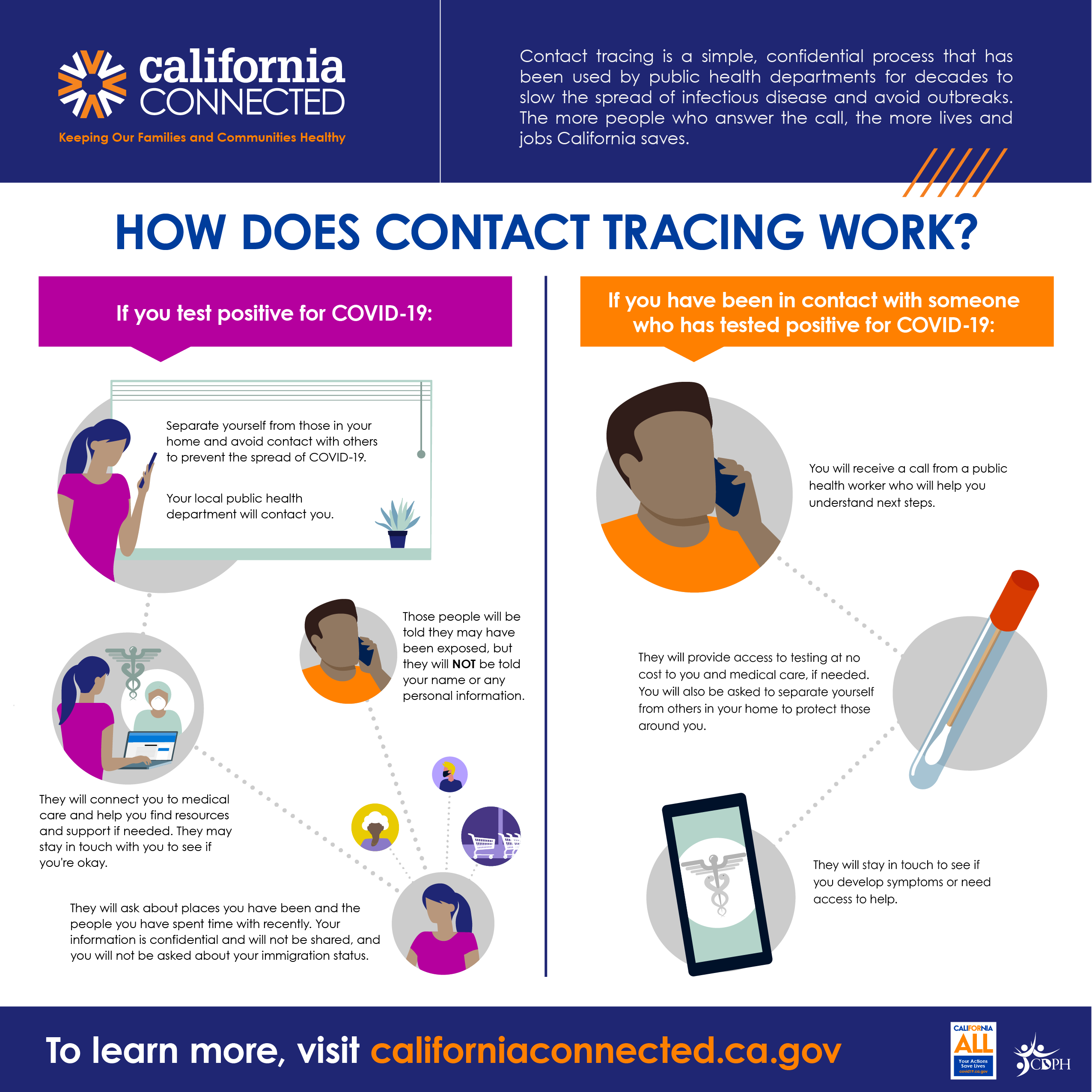 california connected infographic
