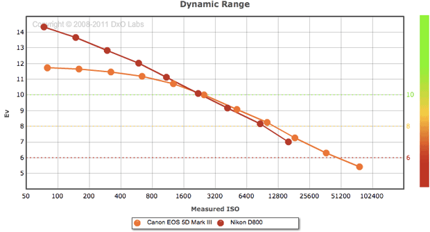 Nikon's D800 vaults far over Canon's 5D Mark III when it comes to dynamic range at lower ISO settings.