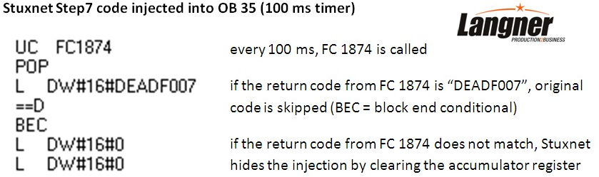 """Langner analyzed the code injection part of Stuxnet. """"After the original code is no longer executed, we can expect that something will blow up soon. Something big,"""" he writes."""