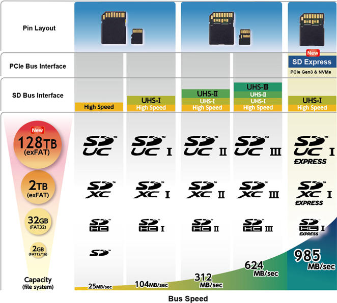 New Sd Card Specs Tout 128tb Max Up To Almost 1gb Per Sec Cnet